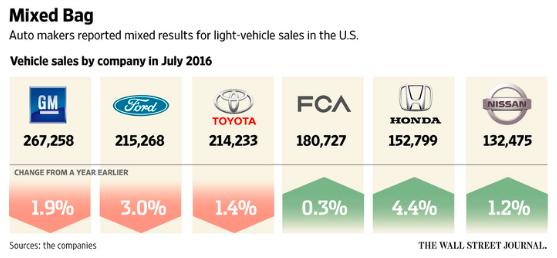 July Auto Sales Stoke Sales of market Plateau
