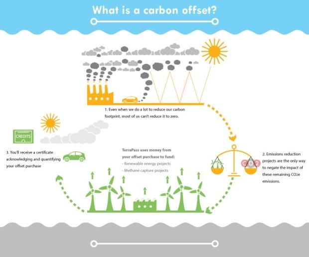 Hertz Launches Carbon Offset Program Initiatives with TerraPass