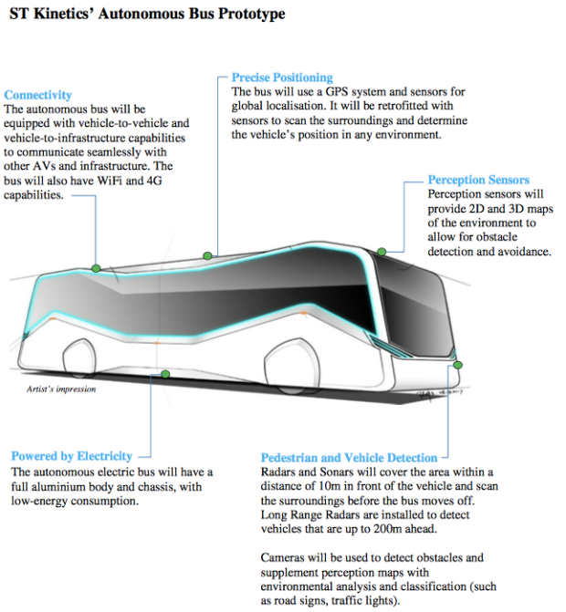 Singapore to Roll Out Self-driving Electric Buses by 2020
