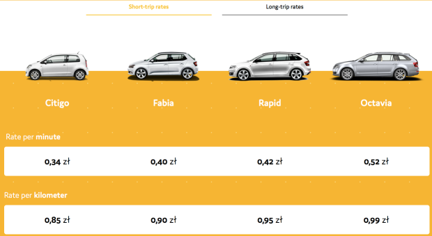 Ridecell Powers OMNI a New Car-sharing Service by SKODA Poland car selection and rates Skoda citigo fabia rapid octavia