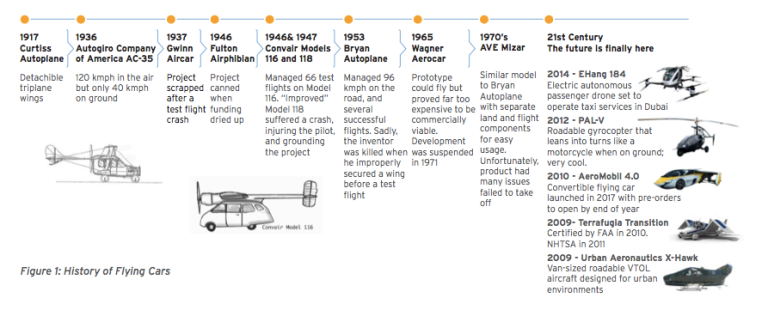 Starburst Accelerator Releases Top 9 Start-ups List and Urban Air Mobility Trends history of flying car vehicle flight