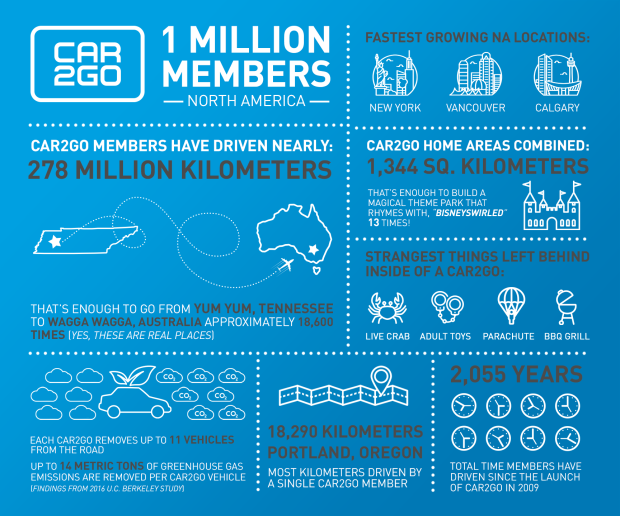 Daimler's Car-sharing car2go Tops One Million Members infographic north america urban mobility